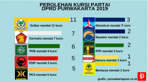 Ini Prediksi 45 Nama Anggota DPRD Purwakarta 2019